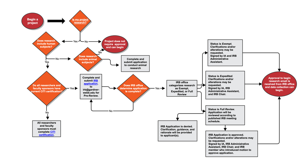 research approval flow chart graphic